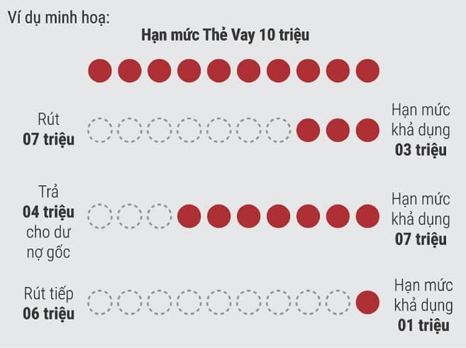 hạn mức thẻ vay tiền Vietcredit